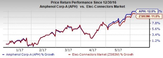 3 Reasons to Add Amphenol (APH) Stock to Your Portfolio Now