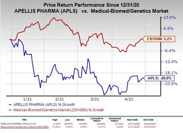 price chart for APLS