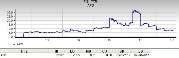 Should Value Investors Pick Apollo Global Management (APO) Stock?