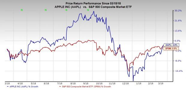 Apple (AAPL) Stock Up 8% Over the Last Week: Time to Buy?