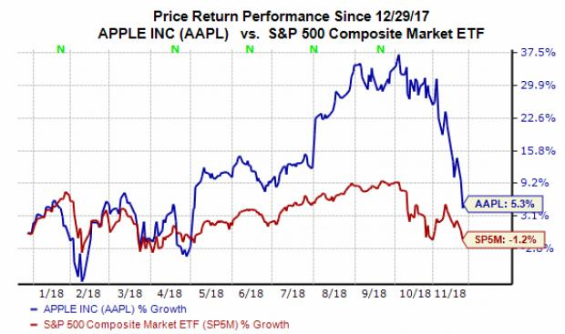 Apple Stock Quote | Everything You Need To Know About Apple Aapl Stock In Five Charts