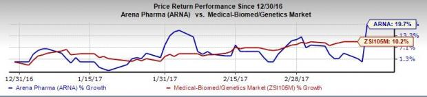 Arena Pharmaceuticals (ARNA) Posts Q4 Earnings, Revenues Up