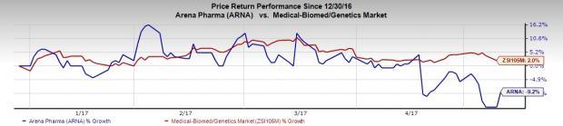 Arena Pharmaceuticals (ARNA) Posts Q1 Loss, Revenues Down