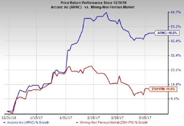 Arconic (ARNC) Lands Multi-Year Supply Deal with Toyota