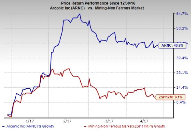 Arconic (ARNC) Q1 Earnings: What's in Store for the Stock?