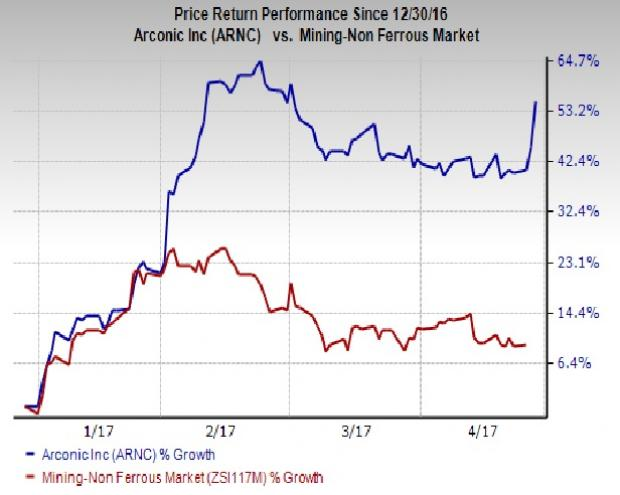 Arconic Inc (ARNC) Rating Reiterated by Cowen and Company