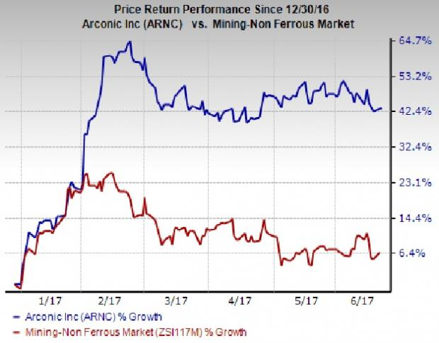 Arconic (ARNC) Wraps Up Early Redemption of Notes & Bonds