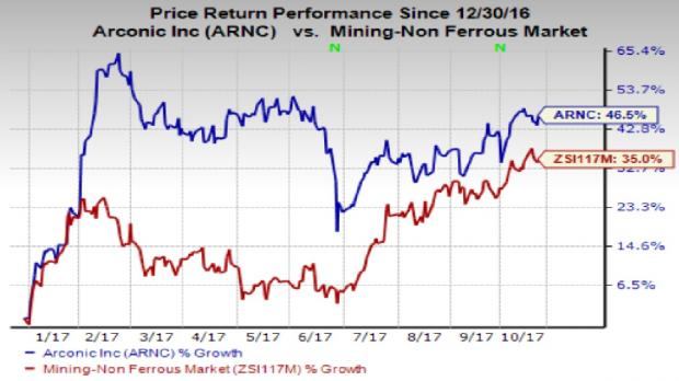 Arconic Inc (ARNC) Stock Price Down 10.4% After Earnings Miss