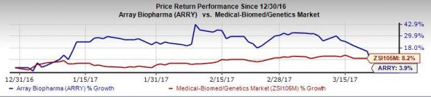 Array BioPharma's NDA for Cancer Drug Withdrawn; Shares Down