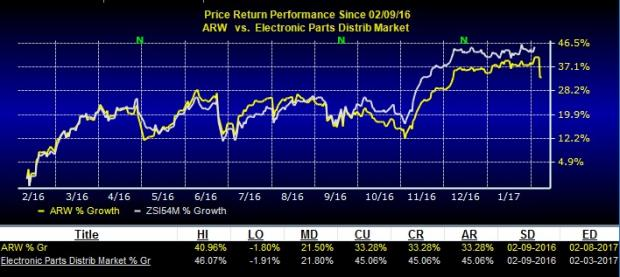 Arrow Electronics (ARW) Misses on Q4 Earnings and Revenues