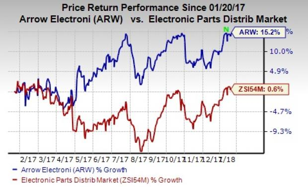 arrow electronics gaining new business A harvard business case arrow electronics v alue-added services v alued-added services keep relationship but not gaining profit premium /li.