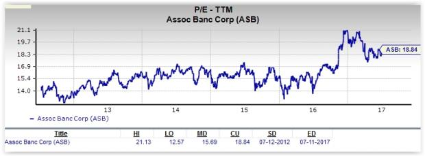 Is Associated Banc-Corp a Great Stock for Value Investors?