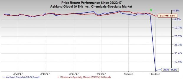 Ashland (ASH) Closes Pharmachem Buyout, Expands Portfolio