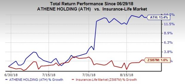 Value Picks From Top-Ranked Life Insurance Industry: Athene Holding (ATH)