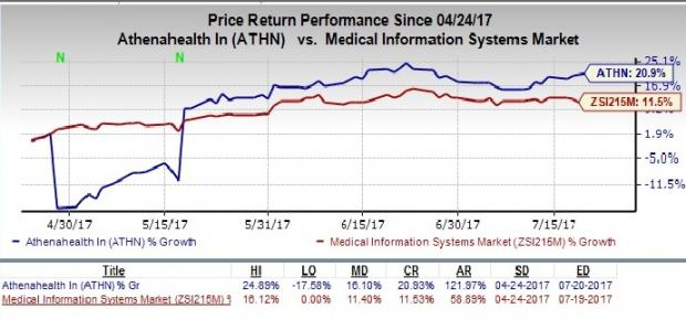 athenahealth (ATHN) Shares Rally on Earnings Beat in Q2