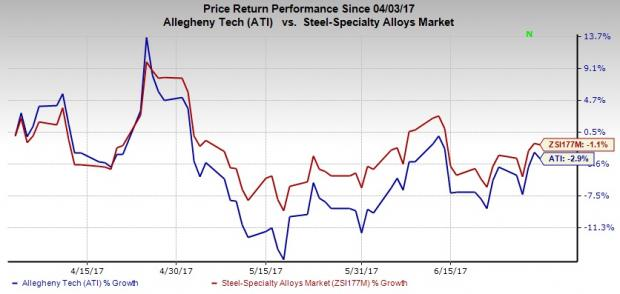 Allegheny (ATI) Provides Q2 Outlook, Extends ABL Facility