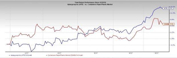 5 Reasons to Add AptarGroup (ATR) Stock to Your Portfolio Now