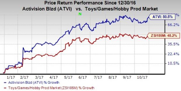 Is Activision Atvi Poised For A Beat This Earnings Season