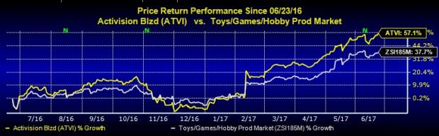 Activision Blizzard Hits 52-Week High: What's Driving it?
