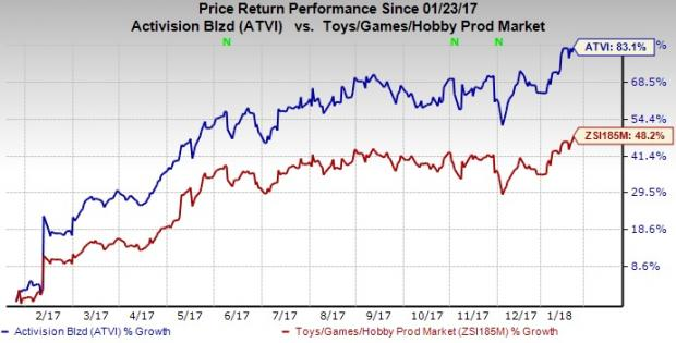 Sizzling Stock Touches New Recent High: Activision Blizzard, Inc. (NASDAQ:ATVI)