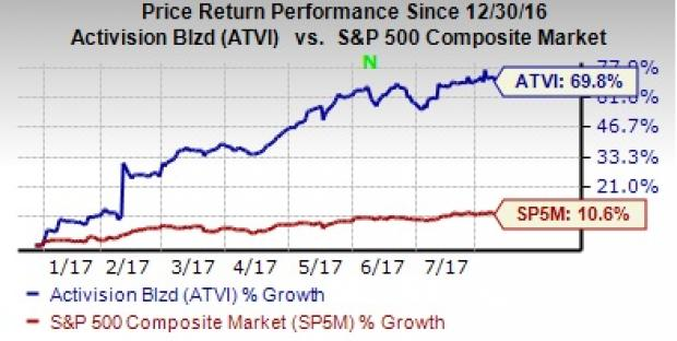 Activision Blizzard, Inc. (ATVI)- Delight your Morning with Active Stocks