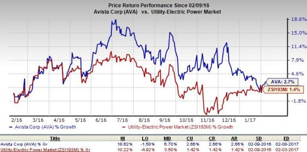 Avista (AVA) Declares 4% Increase in Quarterly Dividend