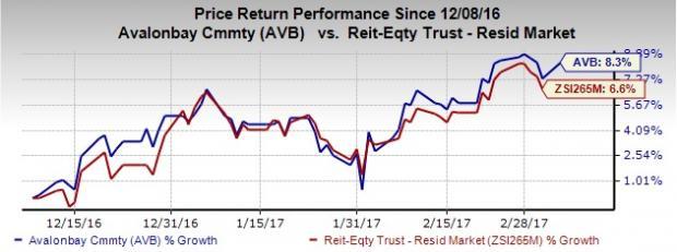 AvalonBay (AVB) Raises Q1 Rental Revenue Outlook; Stock Up