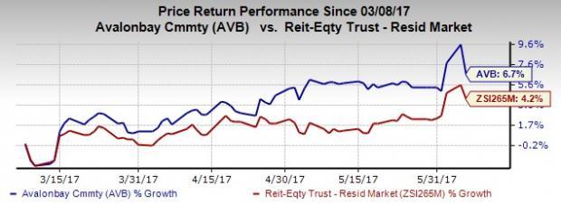AvalonBay's Rental Revenue Growth Decelerates, Shares Dip