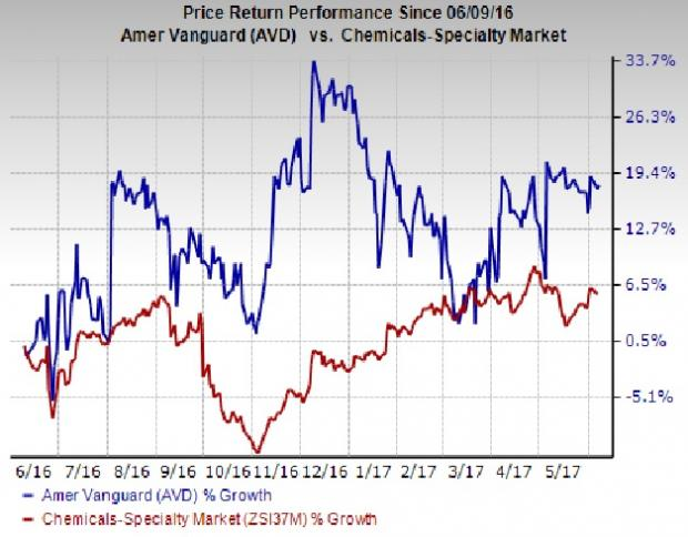 American Vanguard Closes Crop Protection Assets Buy