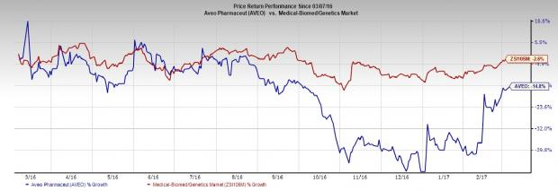 AVEO Pharmaceuticals (AVEO) Q4 Earnings: What's in Store?