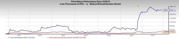 AVEO Pharmaceuticals (AVEO) Q2 Earnings: What's in Store?