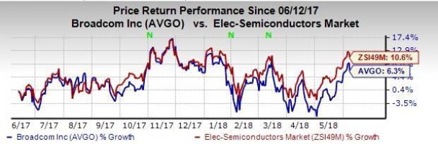 Reasons Why You Should Get Rid Of Broadcom Avgo Stock Now Nasdaq