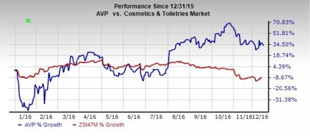 Avon (AVP): Can the Stock Sustain its Solid Momentum?
