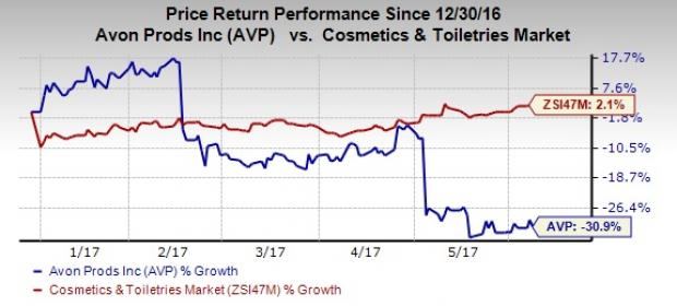 Will Avon's (AVP) Strategies Help Find a Way Out of the Maze?