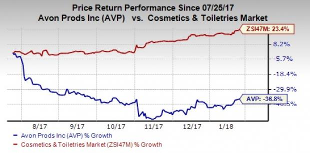 Find Out Whats Behind The Doom Of Avon Avp Stock Nasdaq