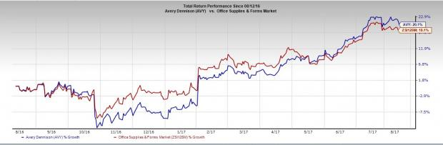 Why Avery Dennison (AVY) is a Must-Add to Your Portfolio