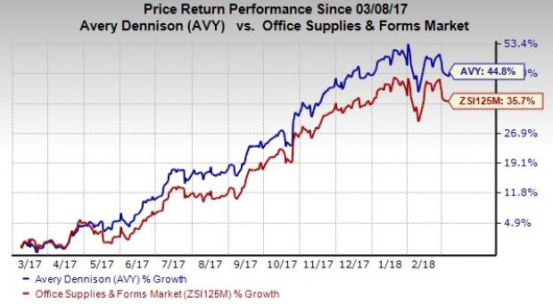 Top-Ranked Stocks That Can Make You Jeff Bezos-Like Rich: Avery Dennison Corp (AVY)