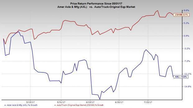 American Axle & Manufacturing Holdings (AXL) Earning Somewhat Positive Press Coverage, Analysis Shows