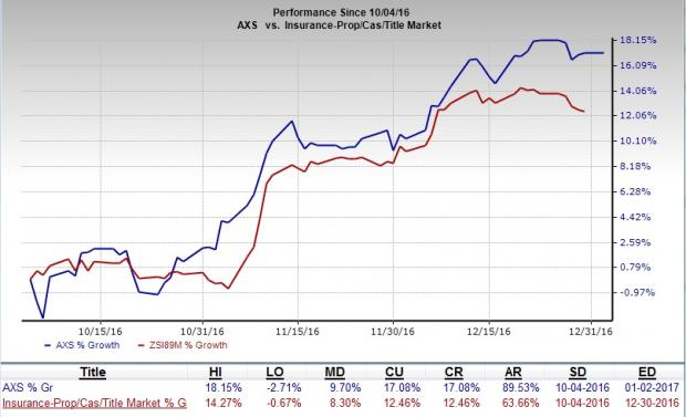 Should You Add AXIS Capital (AXS) Stock to Your Portfolio?