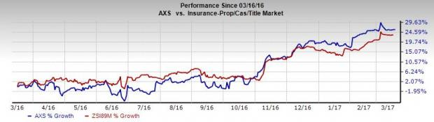 AXIS Capital's (AXS) Prospects Look Bright: Time to Buy?