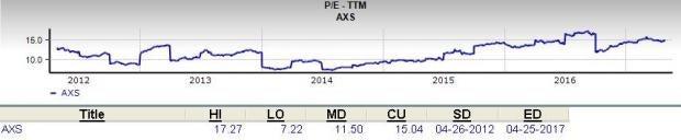Should Value Investors Consider AXIS Capital (AXS) Stock?