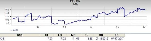 Is AXIS Capital (AXS) a Great Stock for Value Investors?
