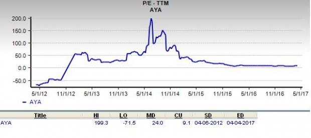 Is Amaya a Great Stock for Value Investors?