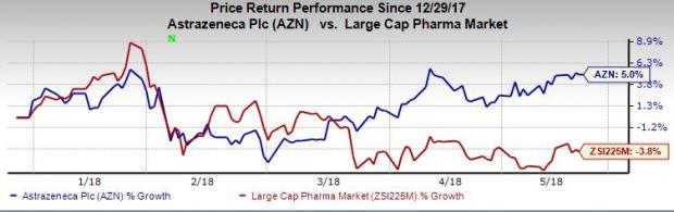 Zacks Investment Research Blog Astrazenecas Q1 Earnings Sales