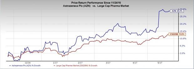 AstraZeneca's Bydureon Fails to Reduce Cardiovascular Risk