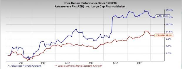Sanofi Versus Astrazeneca Large Cap Pharma Stock Faceoff Nasdaq