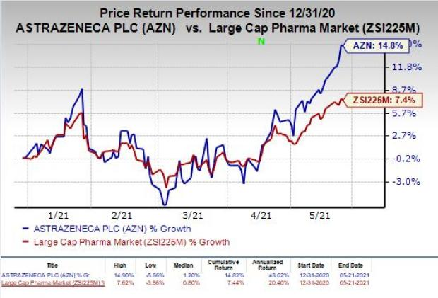 price chart for AZN
