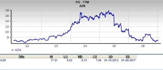 Can AstraZeneca (AZN) Be a Solid Choice for Value Investors?