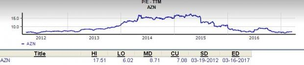 AstraZeneca (AZN): Should Value Investors Pick this Stock?