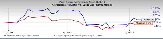 AstraZeneca (AZN) Beats on Q4 Earnings but Misses on Sales